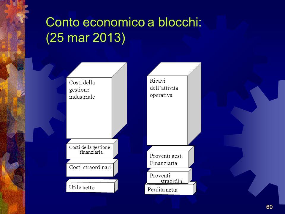 Conto economico a blocchi: (25 mar 2013)
