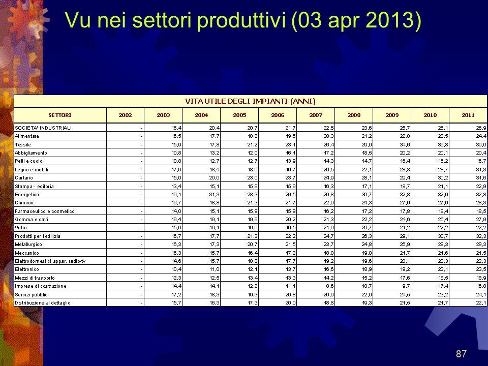 Vu nei settori produttivi (03 apr 2013)