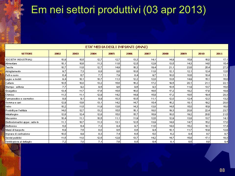 Em nei settori produttivi (03 apr 2013)