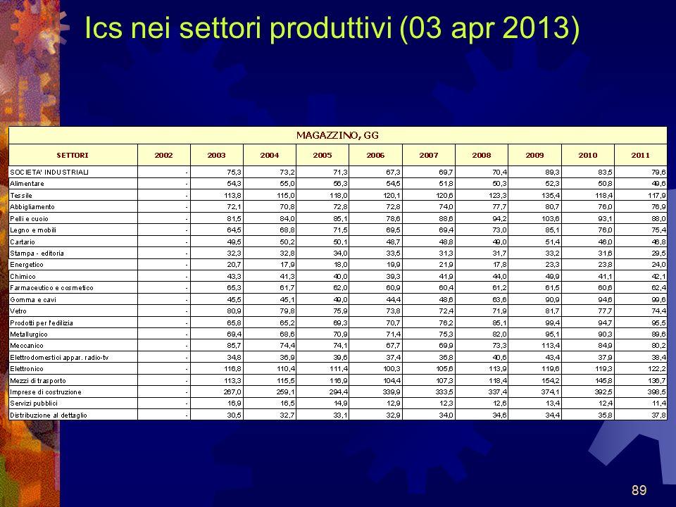 Ics nei settori produttivi (03 apr 2013)