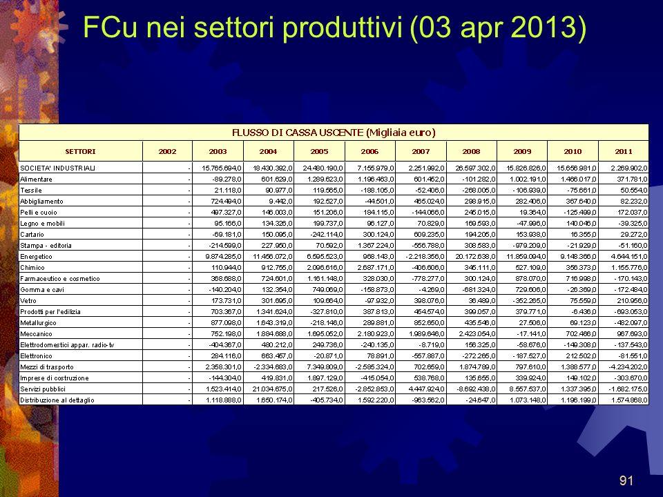 FCu nei settori produttivi (03 apr 2013)