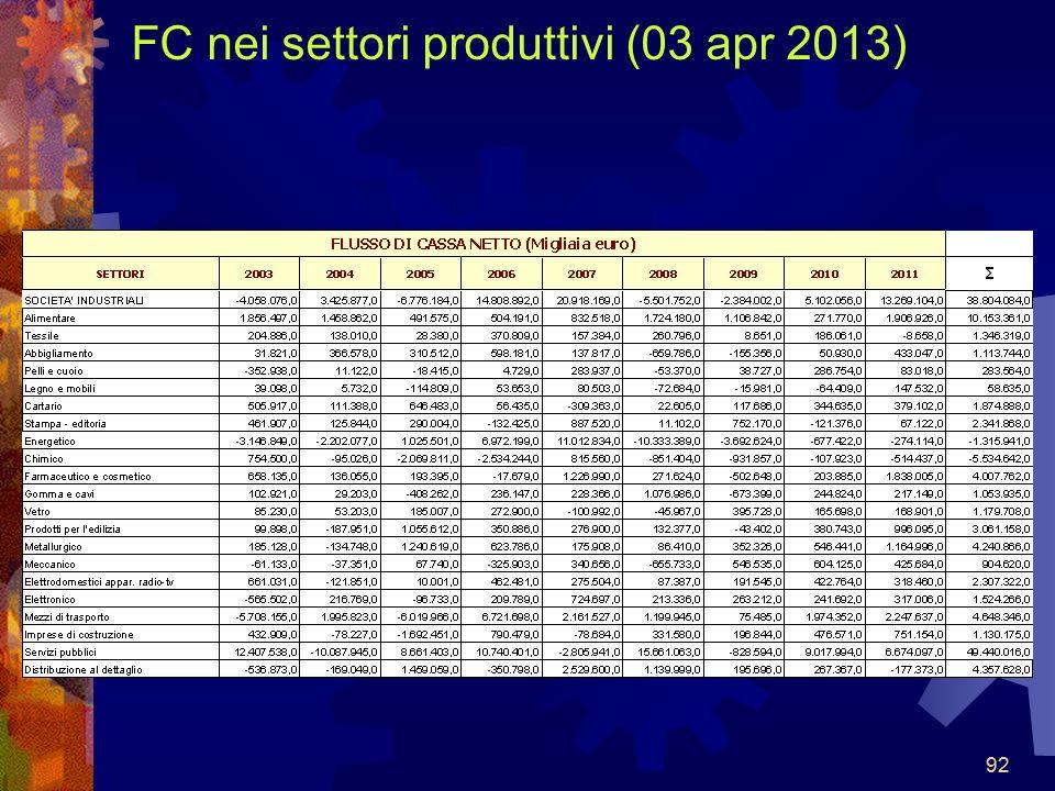 FC nei settori produttivi (03 apr 2013)