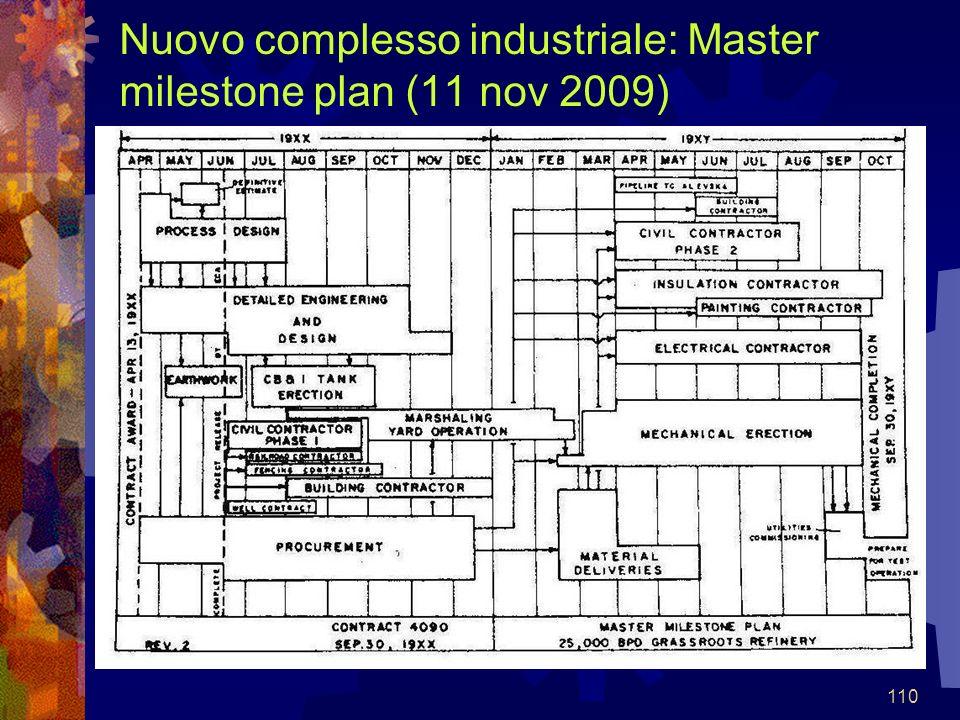 Nuovo complesso industriale: Master milestone plan (11 nov 2009)