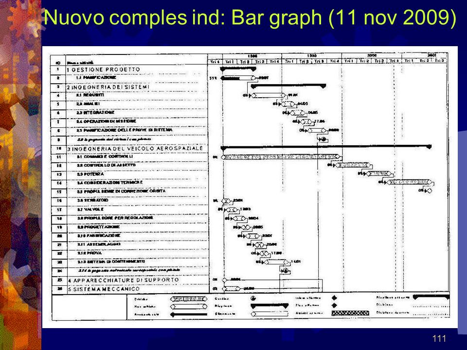 Nuovo comples ind: Bar graph (11 nov 2009)