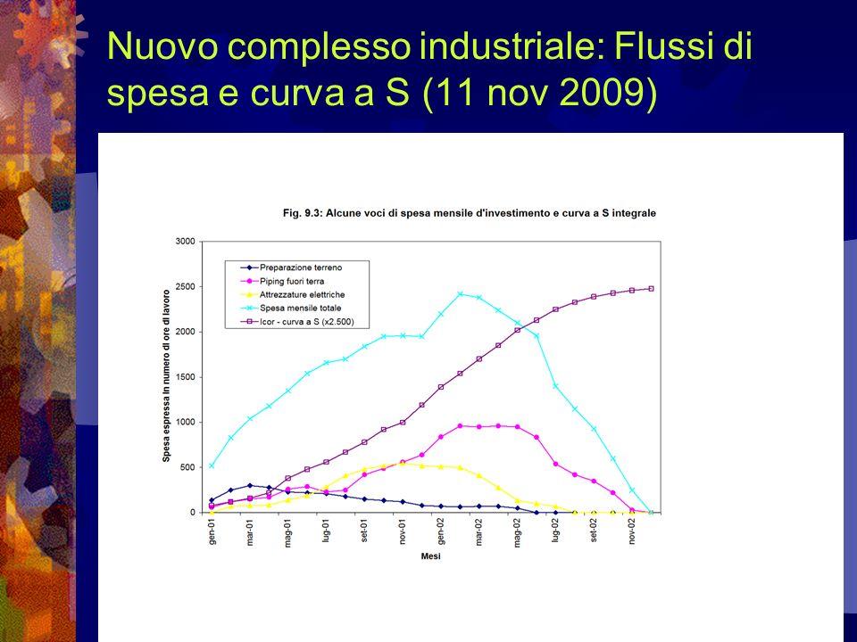 Nuovo complesso industriale: Flussi di spesa e curva a S (11 nov 2009)