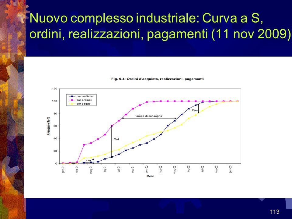 Nuovo complesso industriale: Curva a S, ordini, realizzazioni, pagamenti (11 nov 2009)