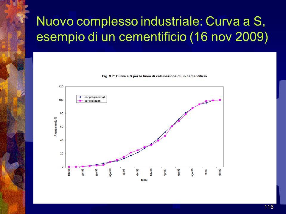 Nuovo complesso industriale: Curva a S, esempio di un cementificio (16 nov 2009)