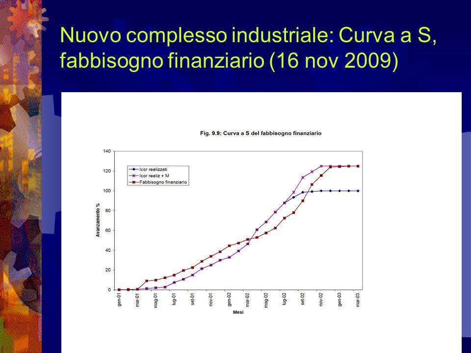 Nuovo complesso industriale: Curva a S, fabbisogno finanziario (16 nov 2009)