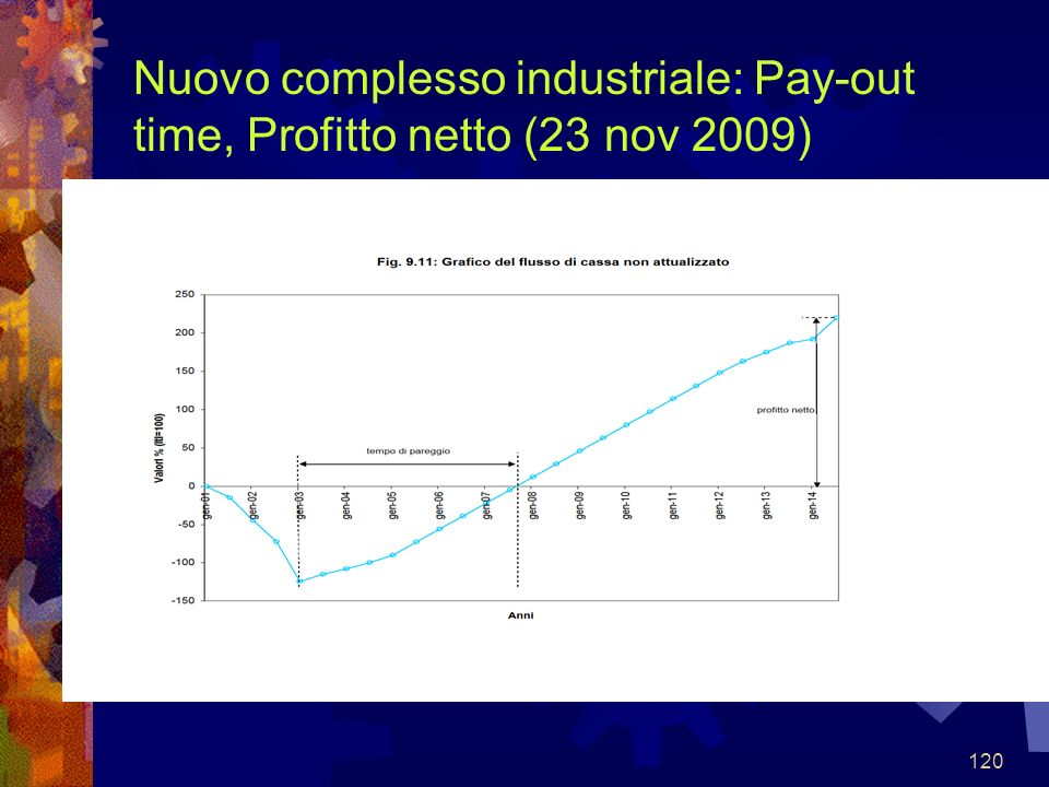 Nuovo complesso industriale: Pay-out time, Profitto netto (23 nov 2009)