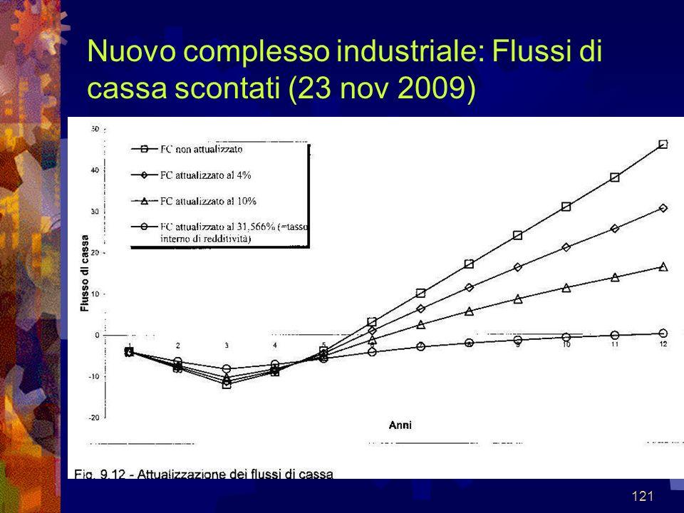 Nuovo complesso industriale: Flussi di cassa scontati (23 nov 2009)