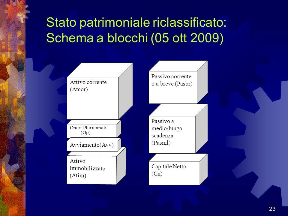 Stato patrimoniale riclassificato: Schema a blocchi (05 ott 2009)