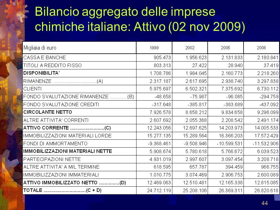 Bilancio aggregato delle imprese chimiche italiane: Attivo (02 nov 2009)
