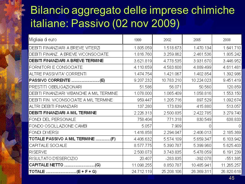 Bilancio aggregato delle imprese chimiche italiane: Passivo (02 nov 2009)
