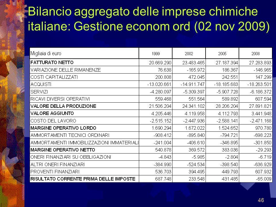 Bilancio aggregato delle imprese chimiche italiane: Gestione econom ord (02 nov 2009)