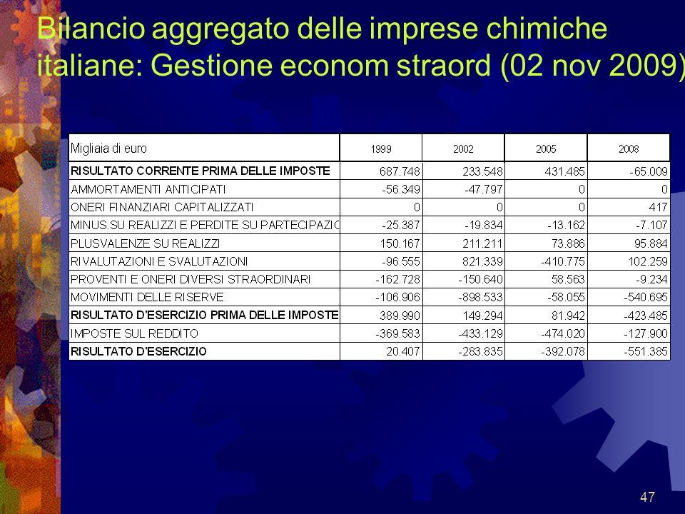 Bilancio aggregato delle imprese chimiche italiane: Gestione econom straord (02 nov 2009)