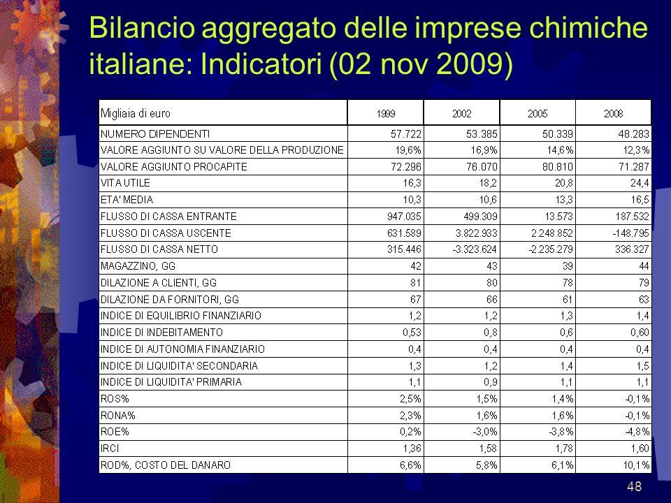 Bilancio aggregato delle imprese chimiche italiane: Indicatori (02 nov 2009)