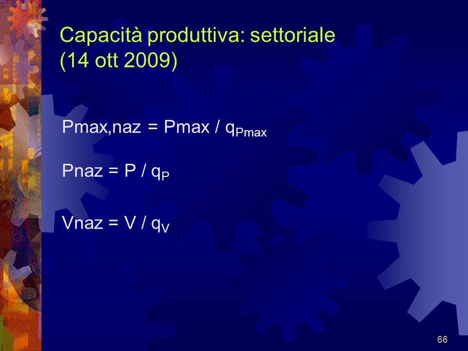 Capacità produttiva: settoriale (14 ott 2009)