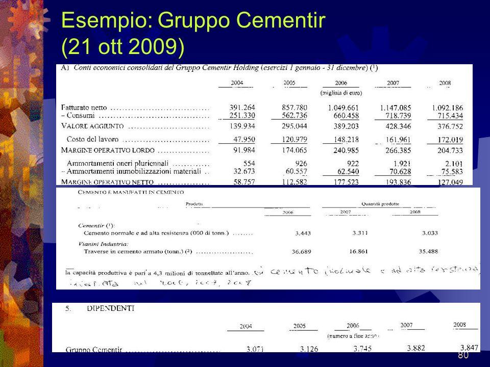 Esempio: Gruppo Cementir (21 ott 2009)