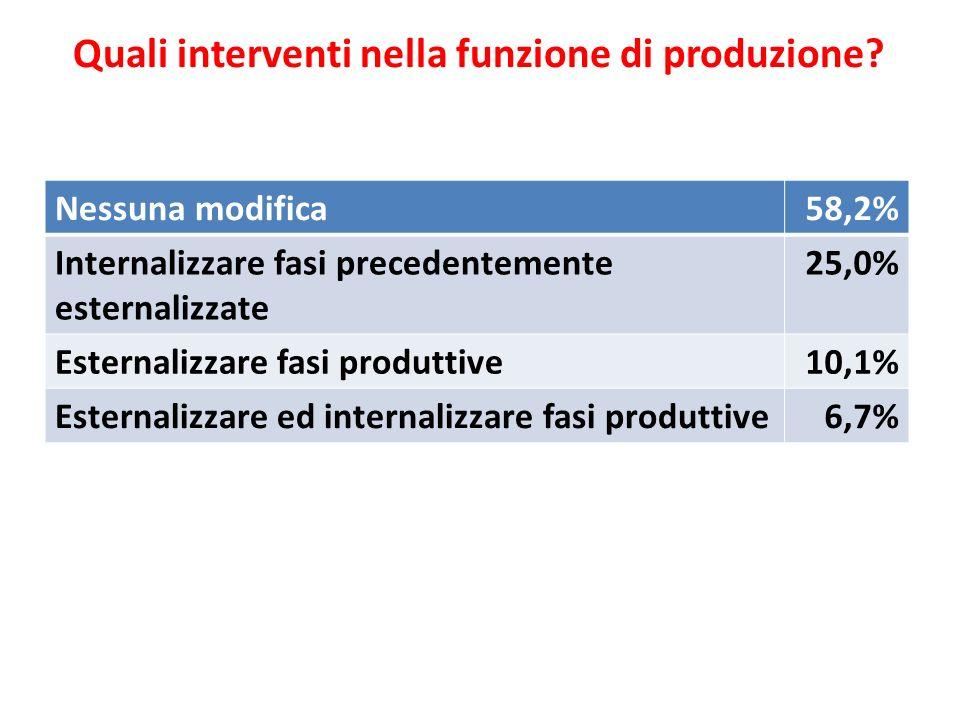 Quali interventi nella funzione di produzione
