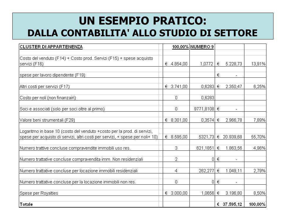 UN ESEMPIO PRATICO: DALLA CONTABILITA ALLO STUDIO DI SETTORE