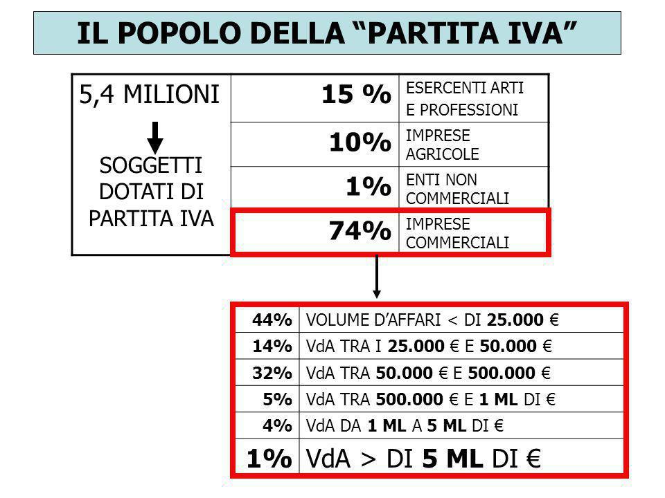 IL POPOLO DELLA PARTITA IVA