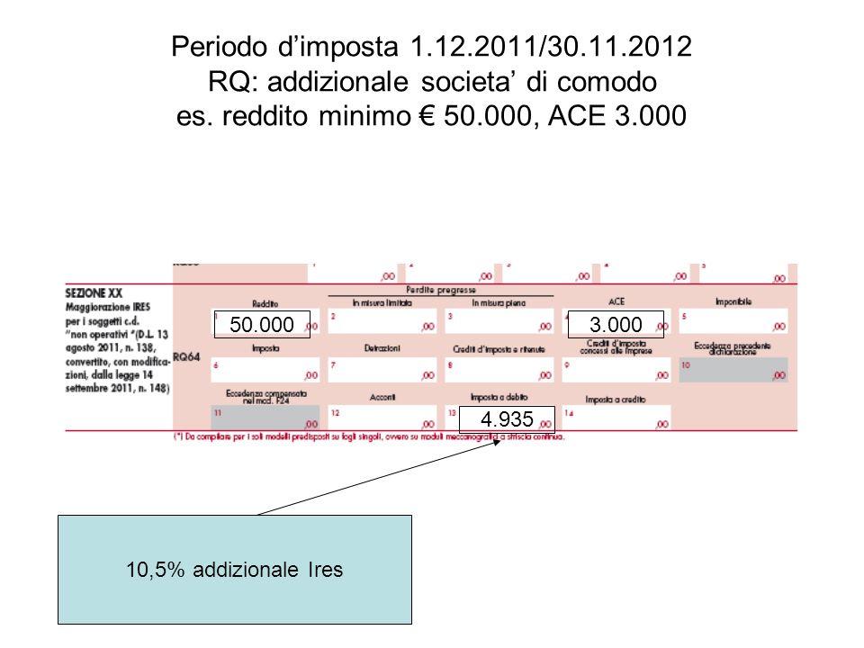 Periodo d'imposta 1.12.2011/30.11.2012 RQ: addizionale societa' di comodo es. reddito minimo € 50.000, ACE 3.000