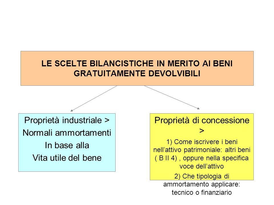 LE SCELTE BILANCISTICHE IN MERITO AI BENI GRATUITAMENTE DEVOLVIBILI