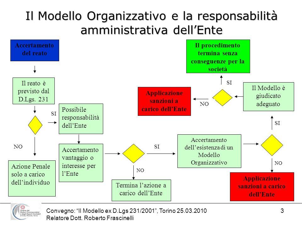 Il Modello Organizzativo e la responsabilità amministrativa dell'Ente