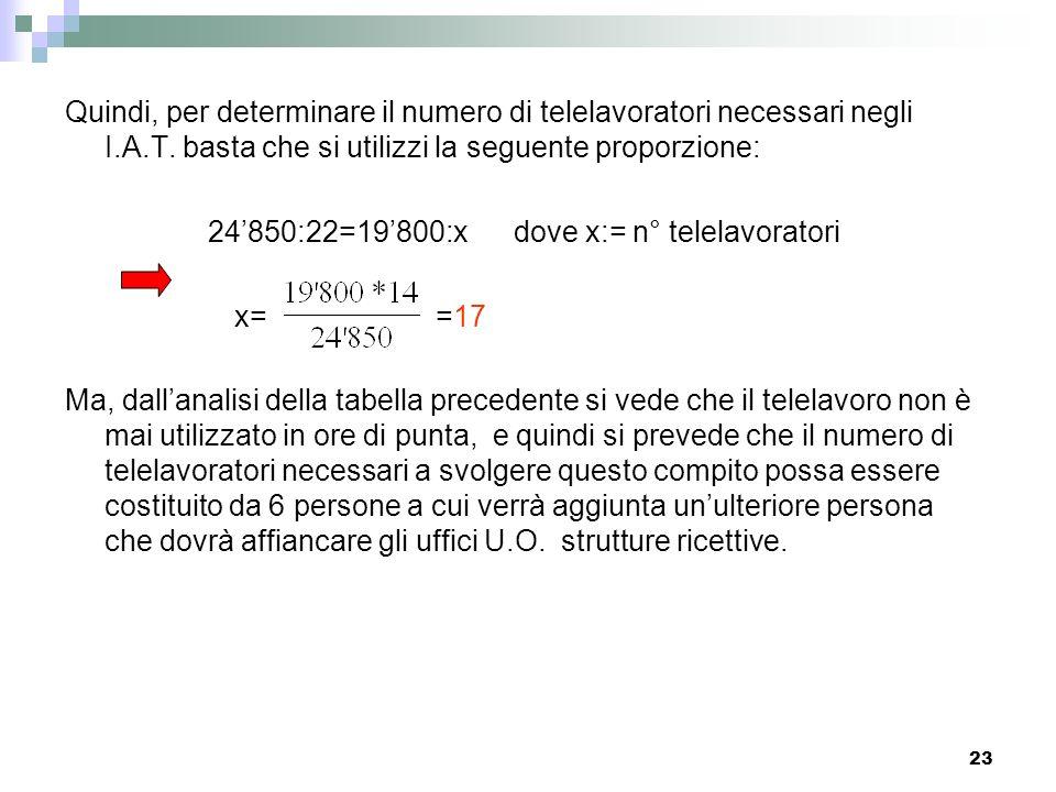 24'850:22=19'800:x dove x:= n° telelavoratori