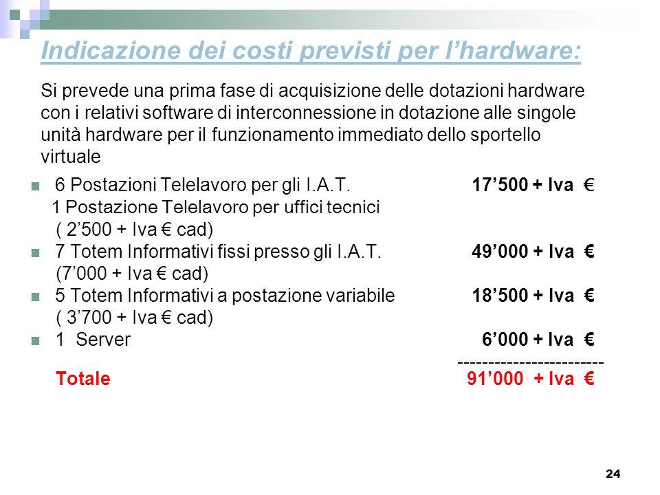 Indicazione dei costi previsti per l'hardware: