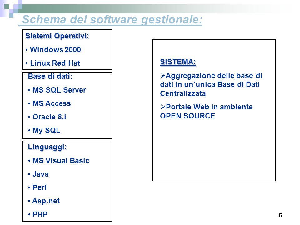Schema del software gestionale: