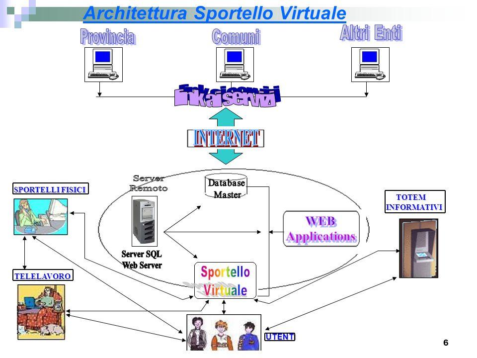 Architettura Sportello Virtuale