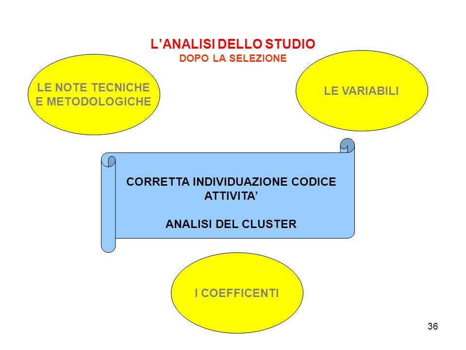 L'ANALISI DELLO STUDIO DOPO LA SELEZIONE