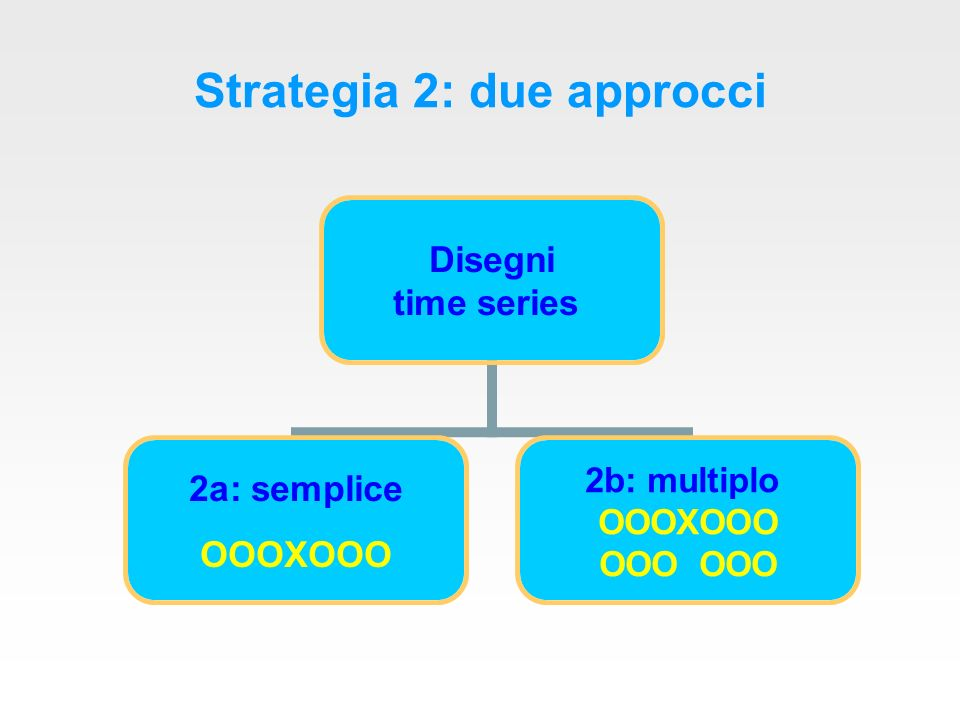 Strategia 2: due approcci