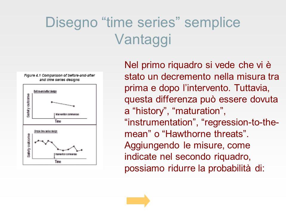 Disegno time series semplice Vantaggi