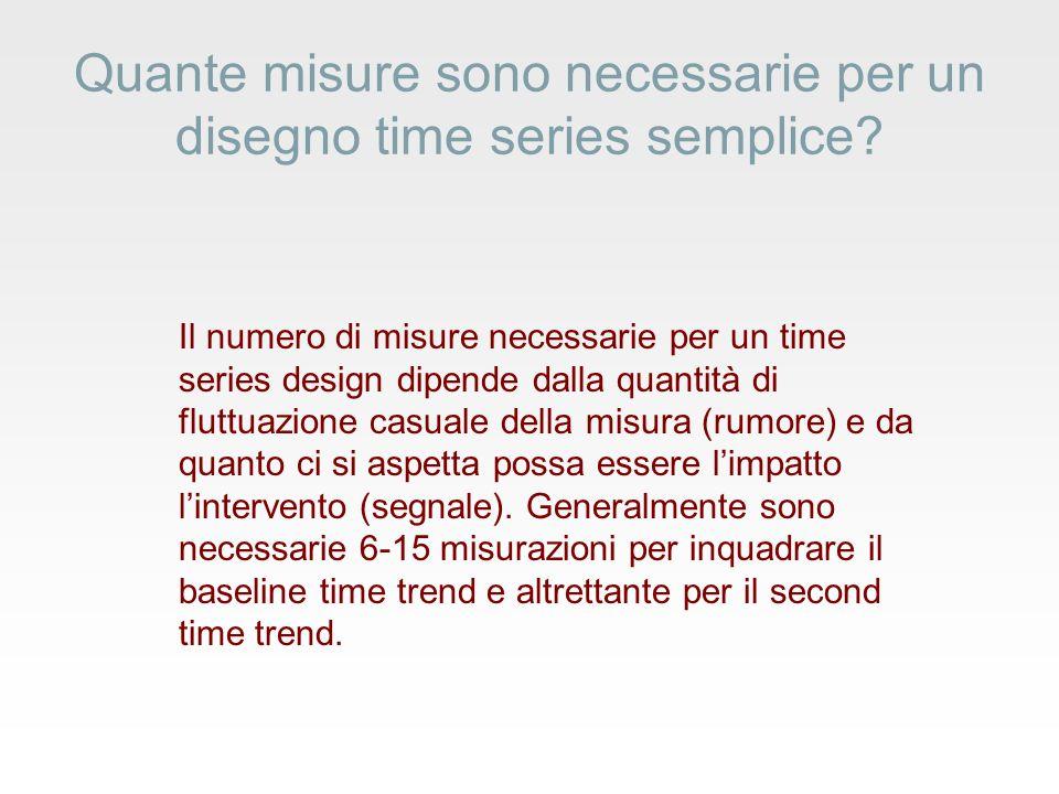 Quante misure sono necessarie per un disegno time series semplice