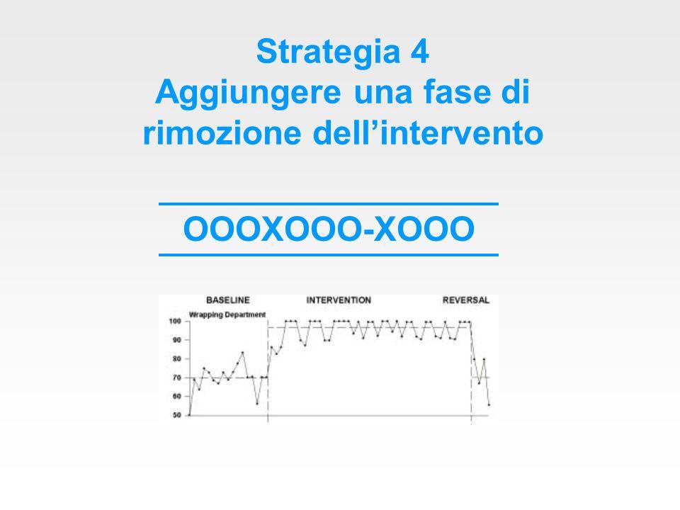 Strategia 4 Aggiungere una fase di rimozione dell'intervento