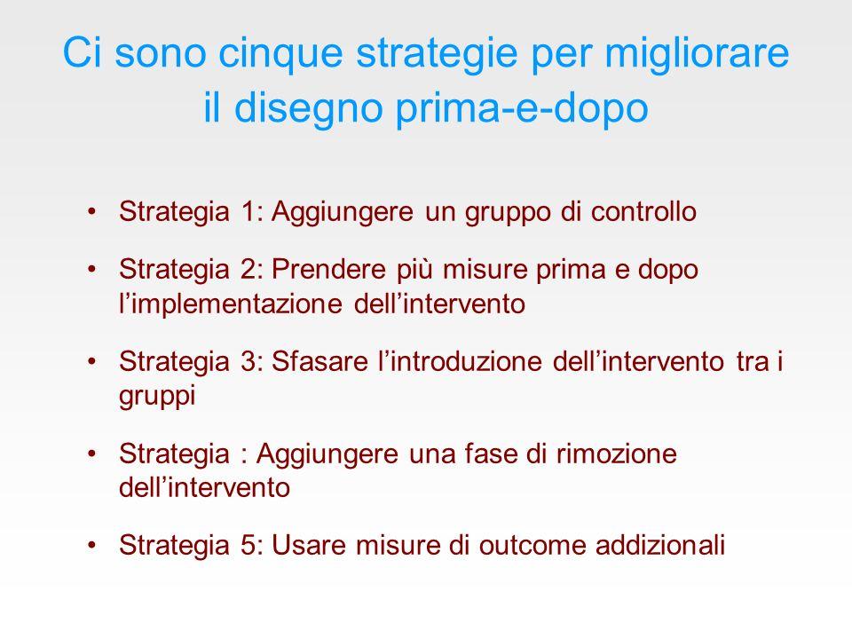 Ci sono cinque strategie per migliorare il disegno prima-e-dopo
