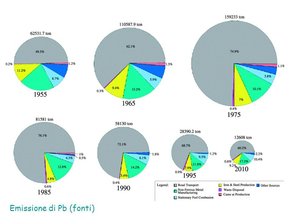 Emissione di Pb (fonti)