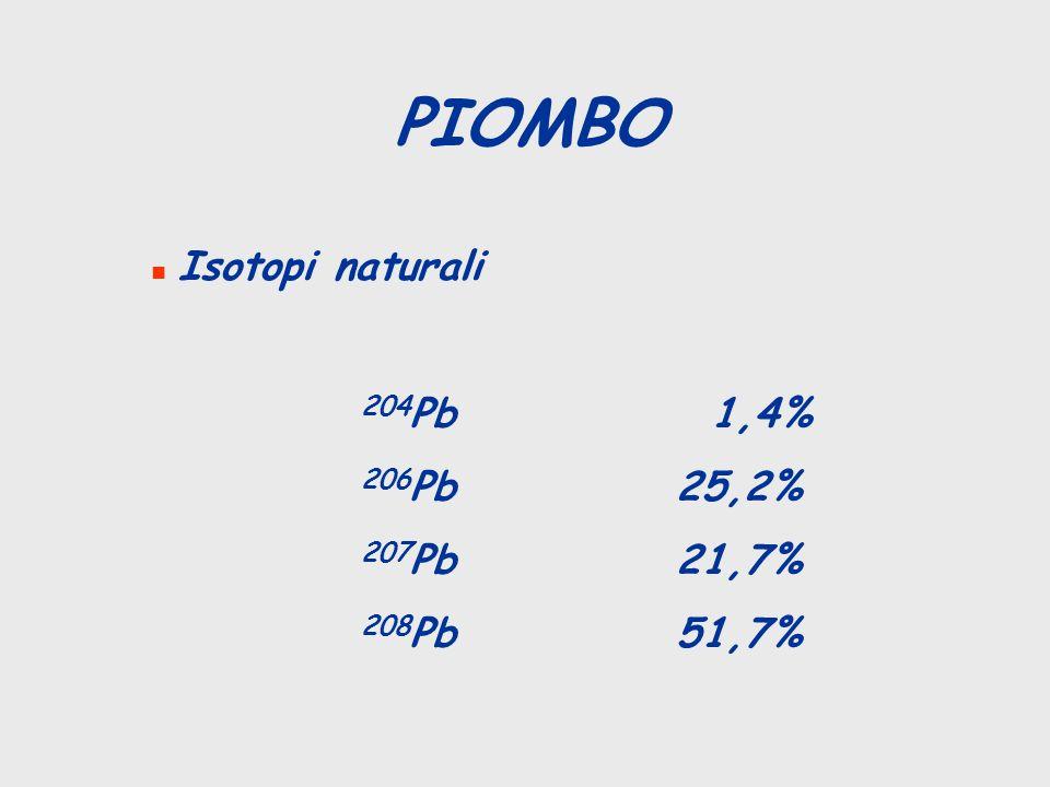 PIOMBO Isotopi naturali 204Pb 1,4% 206Pb 25,2% 207Pb 21,7% 208Pb 51,7%
