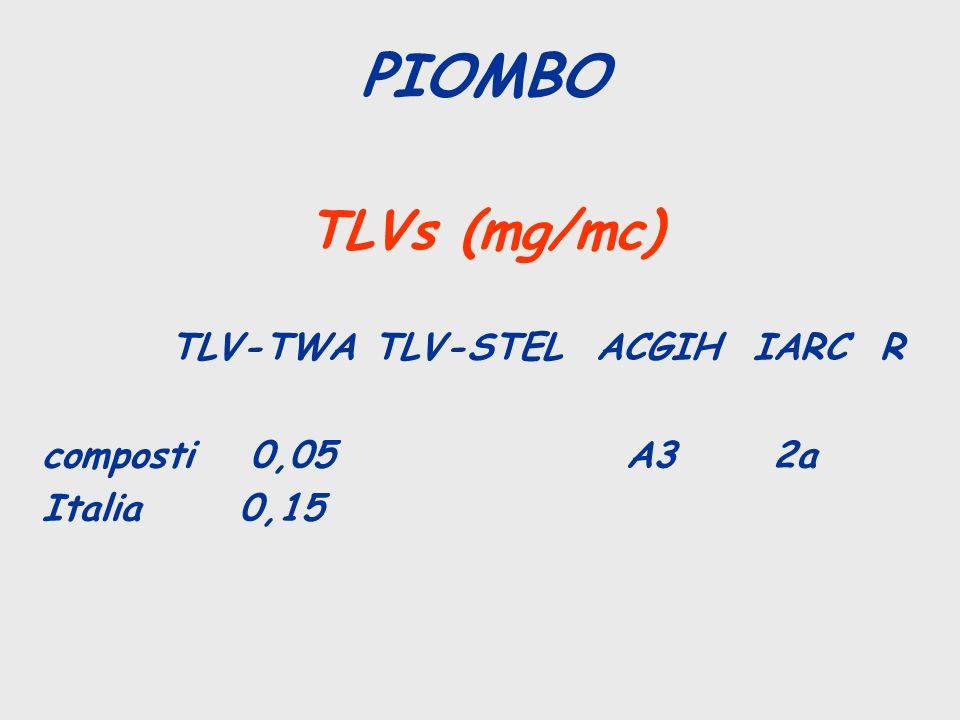 PIOMBO TLVs (mg/mc) TLV-TWA TLV-STEL ACGIH IARC R composti 0,05 A3 2a