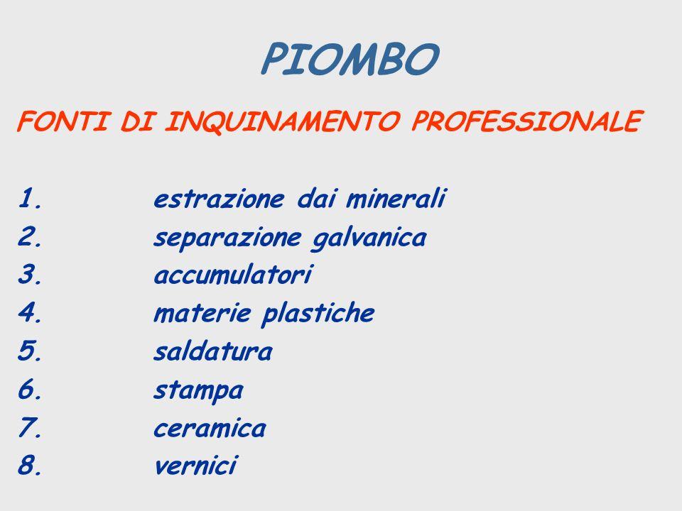 PIOMBO FONTI DI INQUINAMENTO PROFESSIONALE 1. estrazione dai minerali