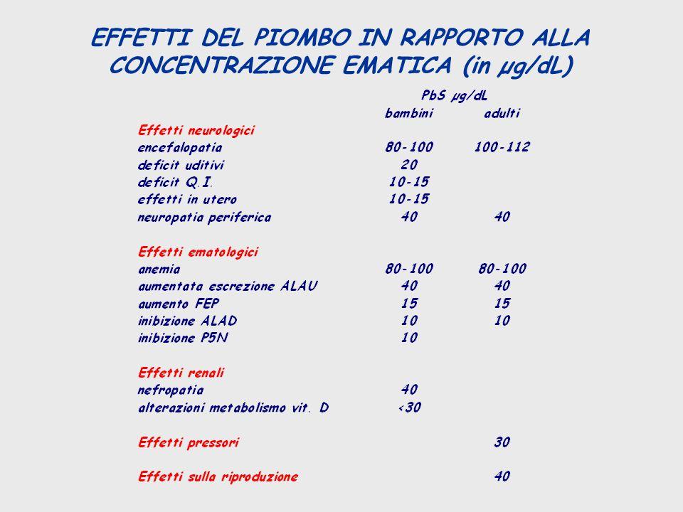 EFFETTI DEL PIOMBO IN RAPPORTO ALLA CONCENTRAZIONE EMATICA (in µg/dL)