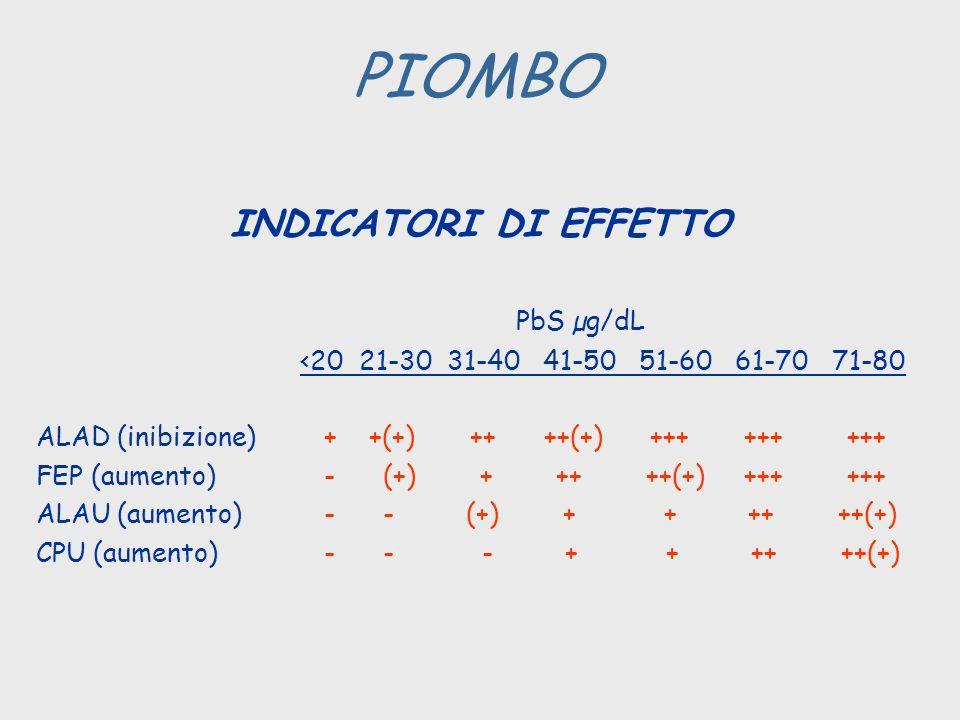 PIOMBO INDICATORI DI EFFETTO PbS µg/dL
