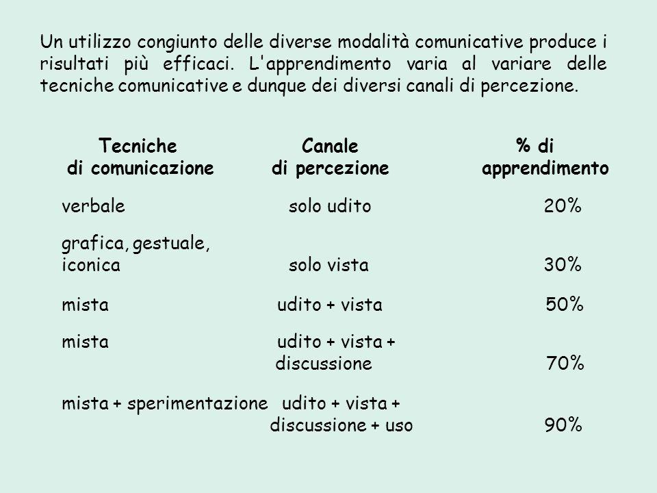 Un utilizzo congiunto delle diverse modalità comunicative produce i risultati più efficaci. L apprendimento varia al variare delle tecniche comunicative e dunque dei diversi canali di percezione.