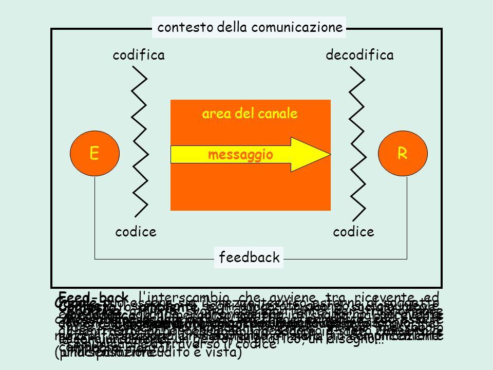 E R contesto della comunicazione codifica decodifica area del canale