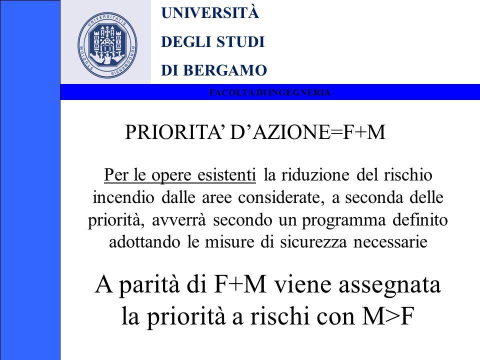 A parità di F+M viene assegnata la priorità a rischi con M>F