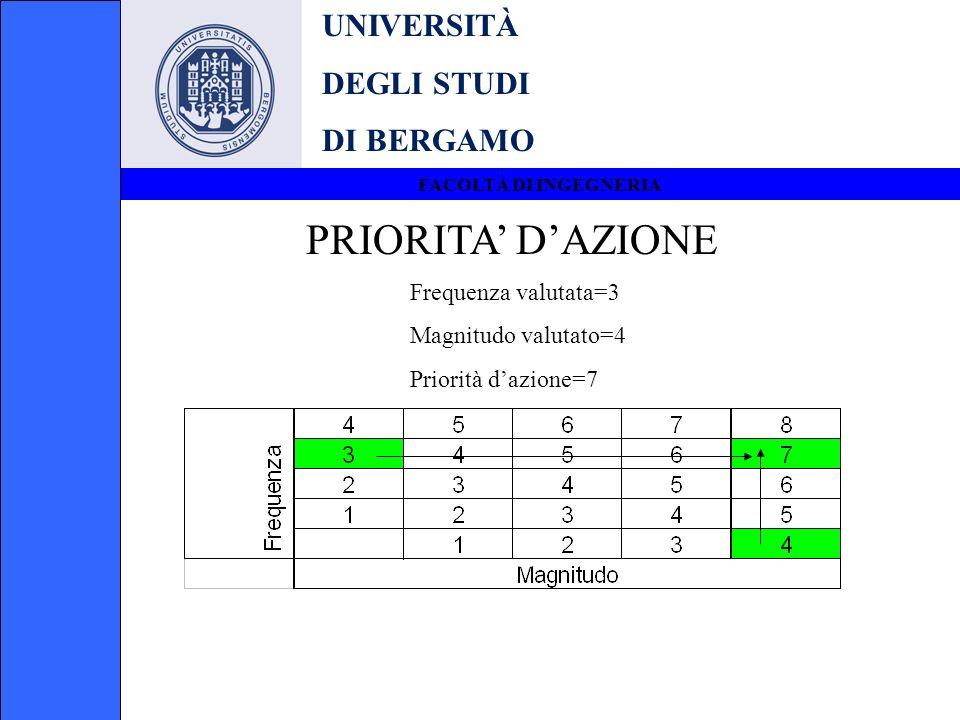 PRIORITA' D'AZIONE UNIVERSITÀ DEGLI STUDI DI BERGAMO