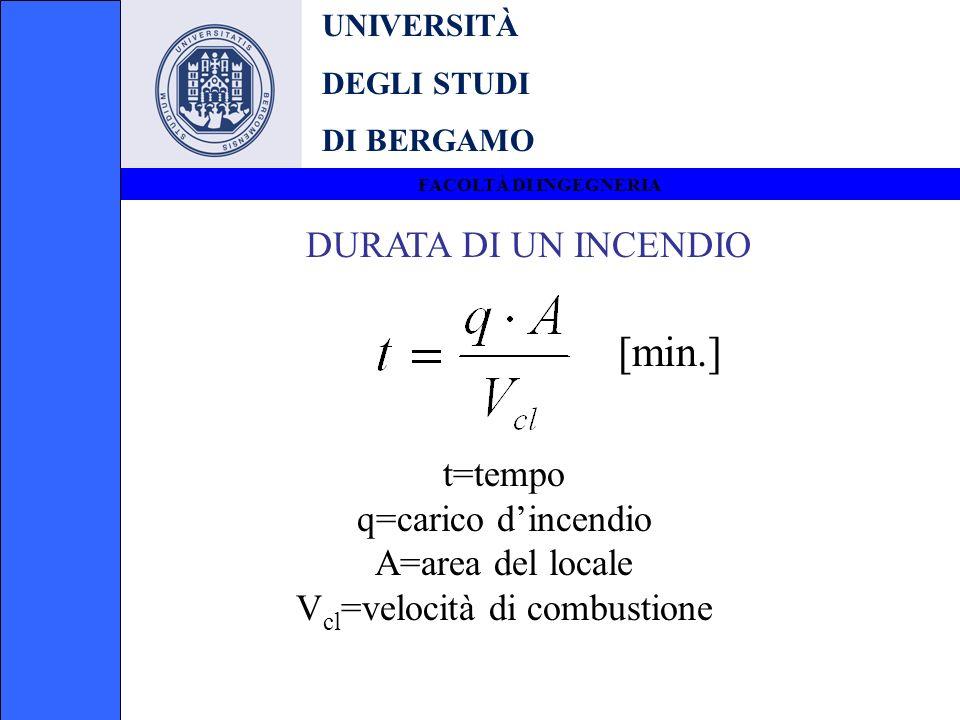 Vcl=velocità di combustione