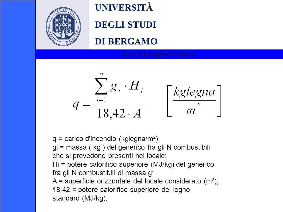 UNIVERSITÀ DEGLI STUDI DI BERGAMO q = carico d incendio (kglegna/m²);